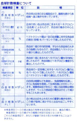 血球計数検査